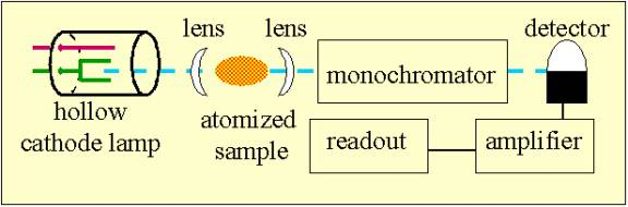 how does atomic absorption spectroscopy work pdf