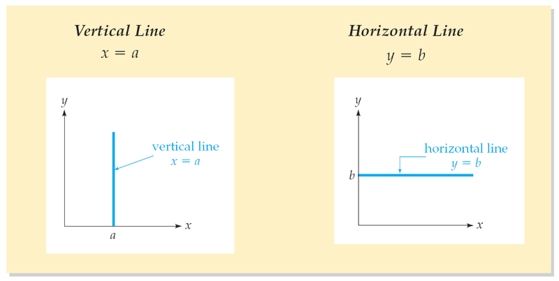 slope intercept form of a horizontal line  Vertical and Horizontal Lines